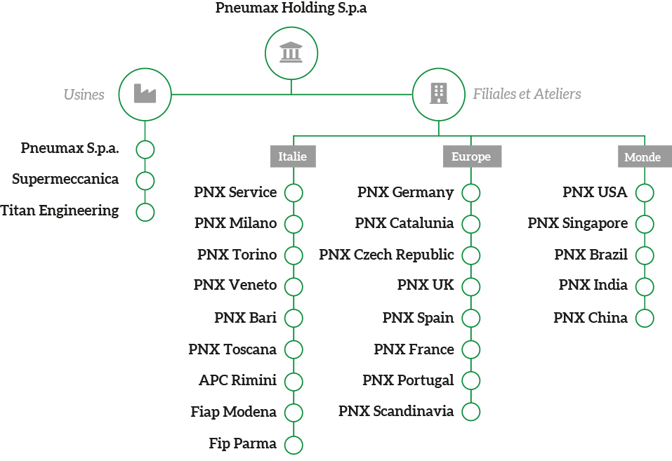 Pneumax Holding FRA