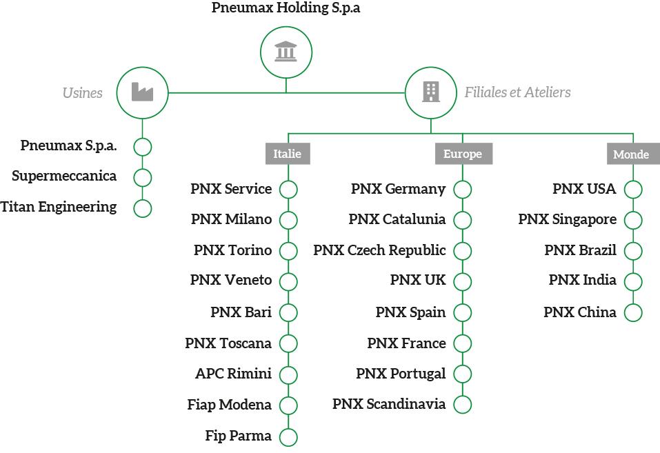 Pneumax Holding SPA FRA
