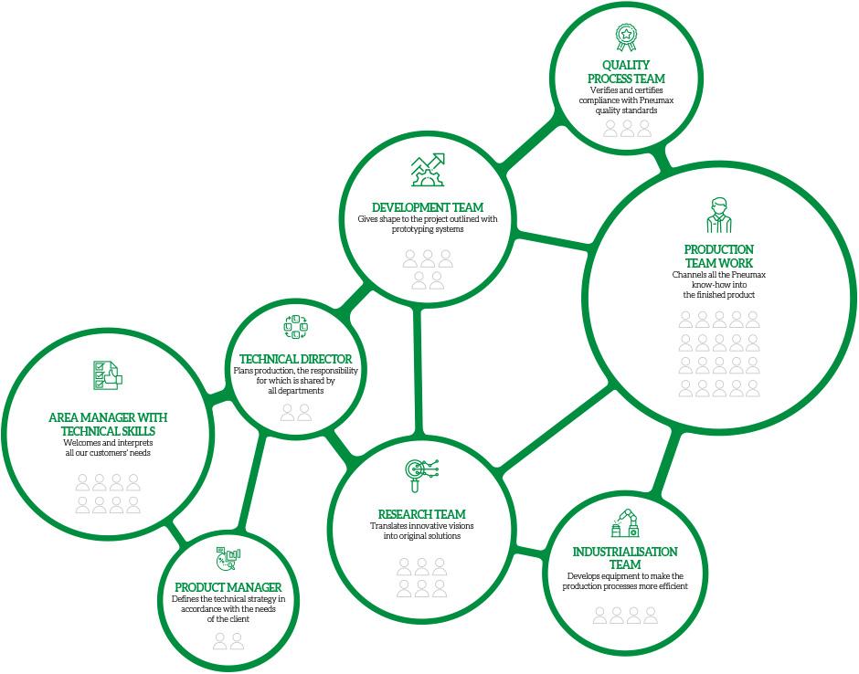 Business Units Technologies