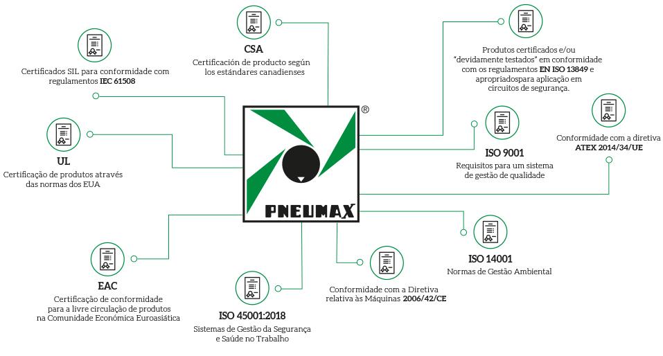 Certificações Pneumax
