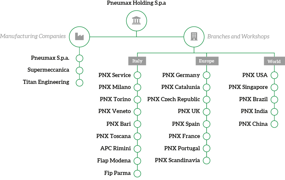 Pneumax Holding Spa