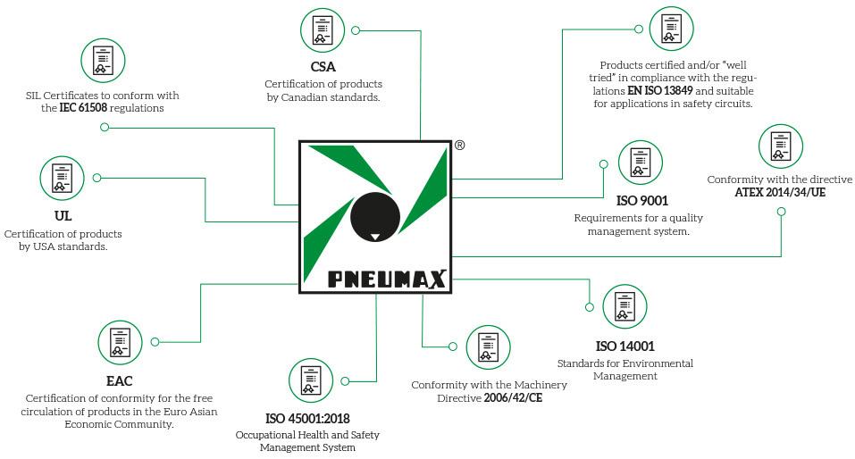 Certificati Pneumax