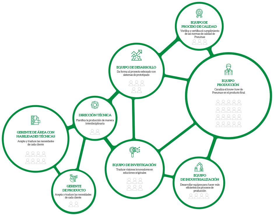 Unidades Empresariales - Tecnologías